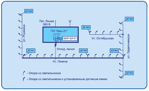 Рис. 7 Схема установки
