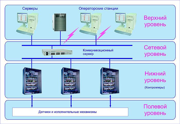 Структурные схемы. Система АСУ